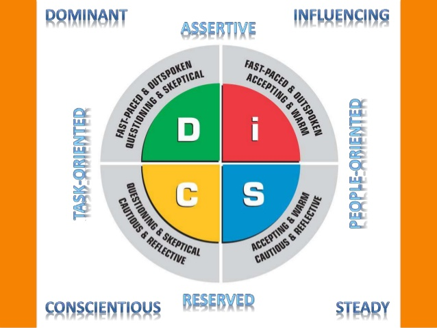 disc-model-in-practice-2-638